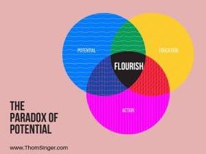 Flourishing At Work - Thom Singer / speaker / trainer - www.ThomSinger.com